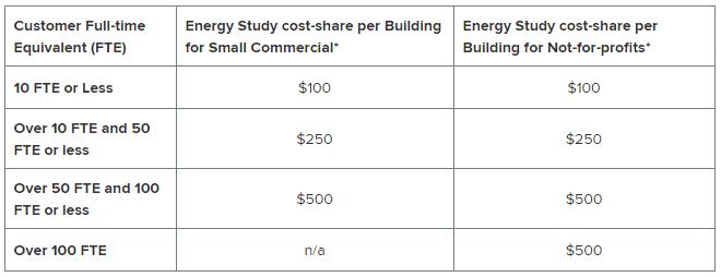 Green Jobs Green New York Cost Share Information
